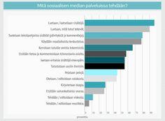 mita_sosiaalisen_median_palveluissa_tehdaan