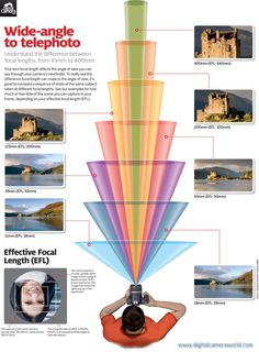 Photography Cheat Sheet what your camera captures at every lens focal length