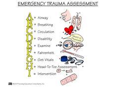ER-Trauma-Assessment-nursing mnemonics. See more: http://www.nursebuff.com/nursing-mnemonics-assessment-and-nursing-skills/