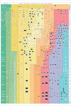 """""""The Insanely Great History of Apple 3.0"""" poster ; ) by PopChartLab -  28x42"""" $80 giclée 15-ink archival print! • 500+ items listed!! 1976-2014! incl. iMac 5K / iPhone6 / iPad Air2/mini3 • hardware + software incl. versions"""