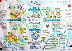 Studing Industry 4.0 conception