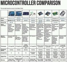 Development boards comparison #arduino , #RaspberryPi