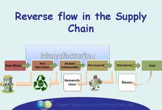 Reverse #flow in the #Supply Chain.....!!!! #telecommunications