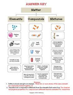 Elements, Compounds & Mixtures Worksheet | Chemistry | Pinterest ...