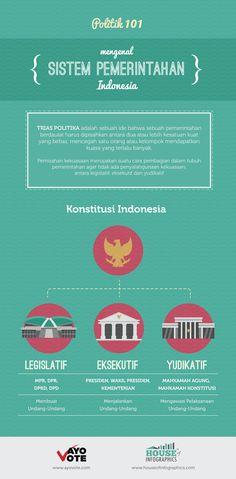 Infografis: Trias Politika di Indonesia