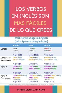 learning spanish If you speak Spanish, learning the verb tenses in English is easy! In this publication we present a comparison of verb tenses in English and Spanish, so you can see the similarities between the 2 languages. English Tips, Spanish English, English Study, English Class, English Lessons, Learn English, Spanish Vocabulary, Grammar And Vocabulary, Teaching Spanish