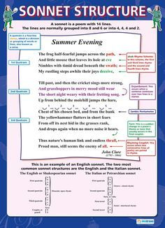 From our English poster range, the Sonnet Structure Poster is a great educational resource that helps improve understanding and reinforce learning. Ap Literature, British Literature, Teaching Literature, Language And Literature, Writing Words, Writing Poetry, Poetry Prompts, Writing Tips, Gcse English Language