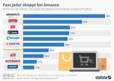 Amazons Marktmacht wächst unaufhaltsam. Laut einer aktuellen Statista-Umfrage hat nahezu jeder erwachsene Deutsche (96 Prozent) schon mal bei dem Onlinehändler-Riesen eingekauft.  In der Studie wurden Konsumenten gefragt, bei welchen Online-Shops sie schon einmal Waren bestellt hätten.   #Amazon #E-Commerce #Konsumenten #Marktmacht #Online-Shop #Onlinehändler