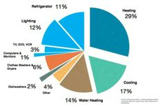 Apollo Assist and Residential Energy Use