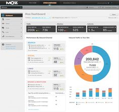 Campaign data dashboard by MOZ