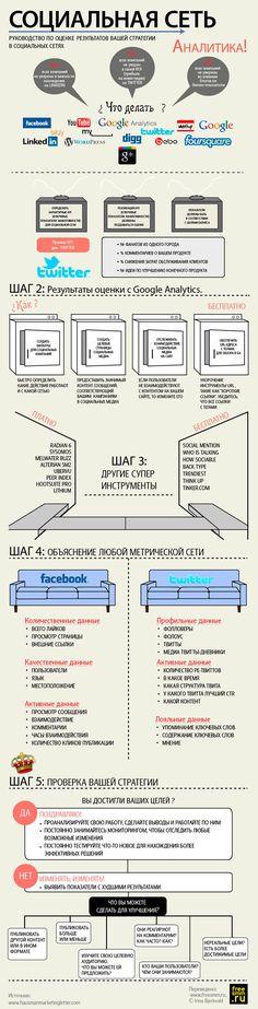 SMM всему голова, или пошаговая стратегия в соцсетях (инфографика) - AIN.UA