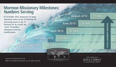 Mormon Missionary Milestones