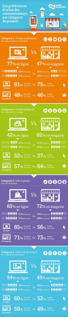 Etude consommateurs : qui achète quoi, comment sur quel canal ? #Infographie #Ecommerce
