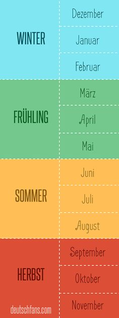 Seasons and months in German language. Learn german vocabulary Seasons and months in German language. German Language Learning, Language Study, Learn A New Language, Spanish Language, French Language, German Grammar, German Words, Study German, German Resources