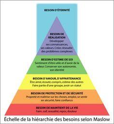 pyramide de maslow | Les Plaisirs d'Apprendre