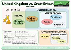 The difference between Great Britain, United Kingdom and the British Isles