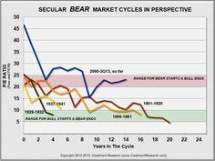 Secular Bear market is in its infancy - An interesting look at history #economics #bearmarket #futuretrends
