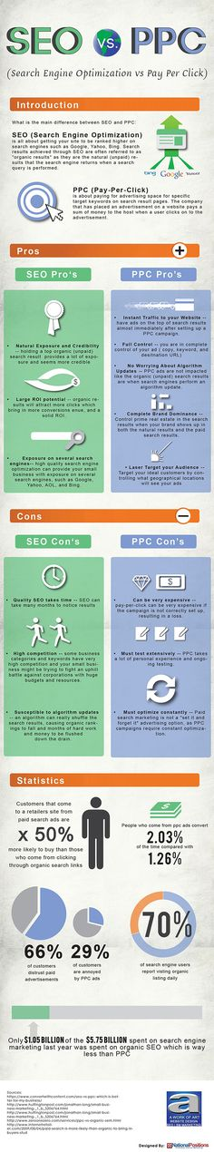 #SEO or #PPC The Pros and Cons of SEO and Paid Adverts #Infographic