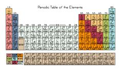 Periodic Table of the Elements cross stitch pattern. I made a cross stitch duck once when I was 8, so I'm confident I could handle this.
