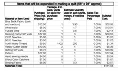 Approximate Cost of a Quilt - X-Long Twin Quilt Est