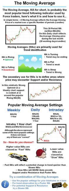 #ForexUseful - The Moving Average, MA for short, is probably the most popular trend following indicator used by Forex traders, here's what it is and how to use it…