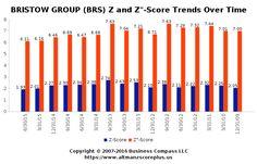 Altman Z-Score Analysis for Broadspectrum Limited (BRS) #altmanzscore