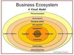 """Résultat de recherche d'images pour """"stakeholders business ecosystems"""""""