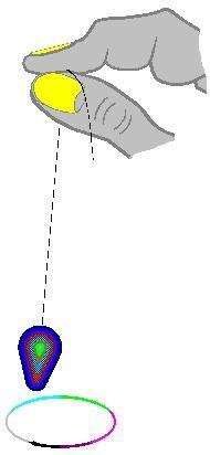Pendulum - 5. Message Chart