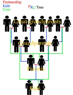 family tree ideas | Family tree presentation ideas!!!? - Yahoo! Answers