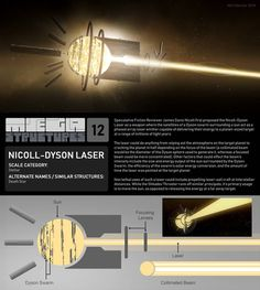 Megastructures 12 Nicoll Dyson Laser by ArtOfSoulburn on DeviantArt Hard Science Fiction, Weird Science, Constellations, Mexico 2018, Starship Concept, New Retro Wave, Spaceship Design, Sci Fi Weapons, Futuristic Technology