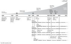 Internet Evolution Timeline