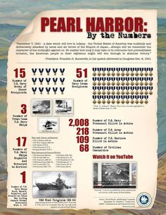 Pearl Harbor by the Numbers. (US Naval History and Heritage Command)
