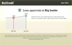 Small business loan approval rates rose to 20% in June. http://www.biz2credit.com/pdf/Biz2Credit_Lending_Index_for_june_2014.pdf