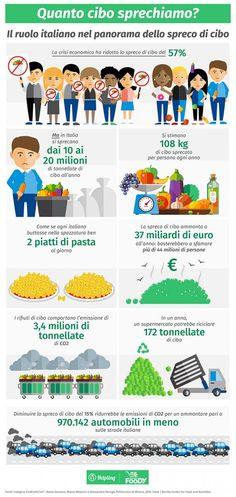 Infografica Giornata dell'alimentazione