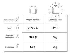 tableau comparatif hopaal recyclage vêtements
