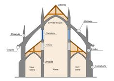 Architecture is the science and art of designing buildings and other structures. Classic Architecture, Gothic Architecture, Ancient Architecture, Architecture Details, Flying Buttress, Cathedral Architecture, Romanesque, Gothic Art, Paris