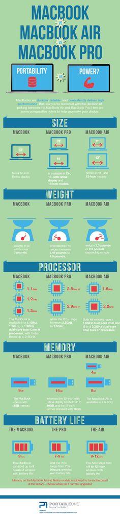 Macbook vs Macbook Air vs Macbook Pro - Melbourne Portal