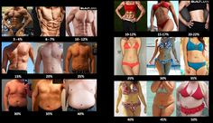 Here are the Body Fat Percentages for men and women. And where are you at?  #BodyFat #SixPackAbs
