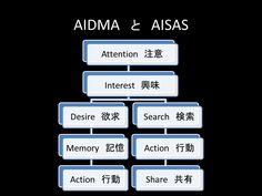 AIDMA と AISAS