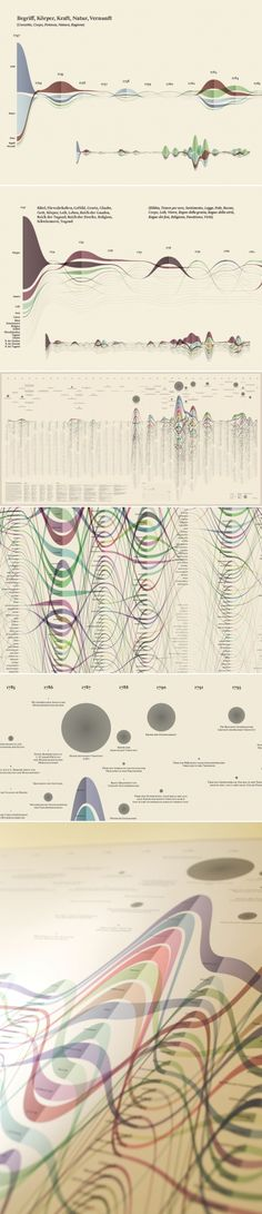 #Data #visualization to support the interpretation of Kant's work. #infographic
