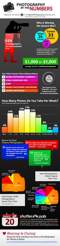 Cool Photography Infographic! Photography By The Numbers