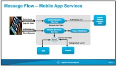 Mobile Integration Leveraging Oracle SOA Suite - Customer Webcast by Bruce Tierney