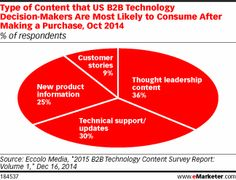 More B2B #Tech Buyers want Post-Purchase #content on thought leadership than tech updates