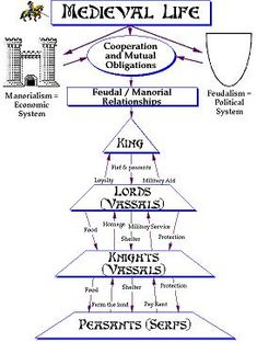 ca8df07047d0c8dcb08f74fd583bb9a0 ap world history tudor history feudal system check lisa s's board for more medieval images