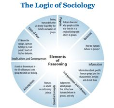 The Logic of Sociology - Analytic Thinking http://www.criticalthinking.org/store/products/analytic-thinking/171 As the title states; I find this chart helpful in separating and identifying various ways we reason. We use reasoning every single day, but we do not think much about how many different ways in which we do so.