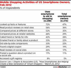 REPORT: Majority of US Smartphone Owners Use Devices to Aid Shopping http://j.mp/ImyBPs by @eMarketer - Great #mobile info!