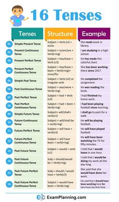 16 Tenses in English Grammar with formula and examples
