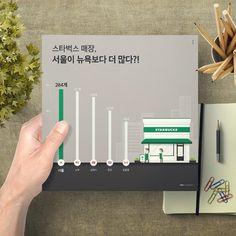스퀘어인포그래픽 스타벅스 매장, 가장 많은 곳은 서울?! designed by Han Geul Lee  #인포그래픽 #스튜디오한글 #일러스트 #infographic #정보디자인 #infographicwork #인포스타그램 #스퀘어인포그래픽 #개인작업 #그래픽디자인 #시각디자인 #visual_design #studio_hangeul #graphicdesign #graphicwork #포트폴리오 #portfolio #팔로우 #스타벅스 #starbucks #목업 #starbucks_korea #매장 #대한민국 #서울 #Seoul #mockup