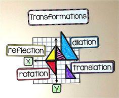 8th grade math word wall - transformations example