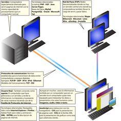 Desarrollo web - Wikipedia, la enciclopedia libre